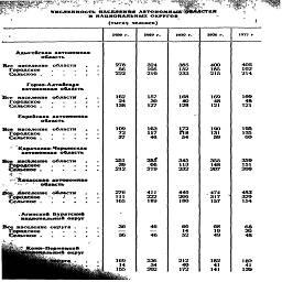 """Г    численность населения АВТОИОМНЫ* 0«Л4СТЕЯ II НАЦИОНАЛЬНЫХ ОКРУГОВ (тыся^ человек) 1939 г. 1959 г. 1970 г. 1976 г. 1977 г Адыгейская автономная область ^й^Геобласти : &льекое..... SSST. : . : . Еврейская автономная область """"WES""""области : население области    , *   '  м   оСласть * мселенне области    . ЖИГ. """". : ; : ^Гальн^ТкЙ Все веселение округа . Йередское  .... Сельское..... 278 56 222 162 24 138 109 72 37 251 38 212 276 111 165 36 36 169 14 155 324 105 219 157 30 127 163 117 46 2&Z 66 219 41! 222 189 46 46 236 34 202 385 152 233 168 40 128 54 345 113 232 446 266 180 66 14 52 212 40 m 400 185 215 169 48 121 190 131 59 355 148 207 .474 317 157 68 19 49 182 41 141 405 192 214 169 т 121 195 135 60 359 151 208 483 329 154 20 48 18» 41 13»"""