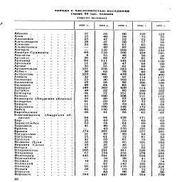 """ГОРОДА С ЧИСЛЕННОСТЬЮ НАСЕЛЕНИЯ свыше 50 тыс. человек (тысяч человек) 1939 г. 1959 г. 1970 г. Абакан....... Азов      ....... Алапаавск...... Александров      ..... Алексис...... Альметьевск..... Ангарар...... Анжеро-Судженск .     .     .     . Sic .•.•;::: S*;;;;;: Й?Г-. : : : : : ЙЕ"""":::::: Балаково     ...... Й2=а :::::: ЙЯК  : : : : : : Г.Г :::::: iii-,A—. S3ST? :::::: Бирооиджан..... Благовещенск    (Амурская об- боГь). :::::: Борисогжбск..... S3ST? :::::: 8SU: : : : : : 1=^, •: •:; •:: ёэ.; :¦;; :¦; &¦:;;:;; Вольсс....... BE  :::::: 10 37 25 25 28 22 69 4 26 84 11 35 251 30 259 32 23 29 48 148 48 34 43 34 41 11 51 80 30 58 25 53 41 174 21 25 42 35 15 47 206 67 445 19 95 56 344 56 40 47 37 46 49 135 116 15 42 111 26 55 258 63 305 50 36 58 64 303 52 72 100 49 59 29 106 146 41 94 43 54 49 43 207 42 61 55 59 37 52 291 154 591 16 33 67 139 62 83 447 90 59 52 50 61 87 203 106 46 67 145 47 61 343 76 410 97 103 92 83 439 85 151 108 57 67 53 146 186 56 128 55 64 55 155 318 49 72 67 85 45 53 441 234 818 28 43 142 178 69 90 660 1976 г. 120 73 52 57 65 102 231 104 56 85 158 58 69 383 80 458 114 135 106 90 514 100 219 111 64 72 63 172 209 65 171 62 69 58 195 375 53 81 75 101 51 52 526 278 918 41 53 195 219 72 96 764 123 75 52 58 66 104 233 105 58 89 158 60 70 391 80 466 117 140 108 91 522 102 227 112 65 72 64 176 212 67 177 62 69 59 203 385 53 82 76 103 52 52 536 284 931 54 54 203 224 72 96 779 1977 г."""