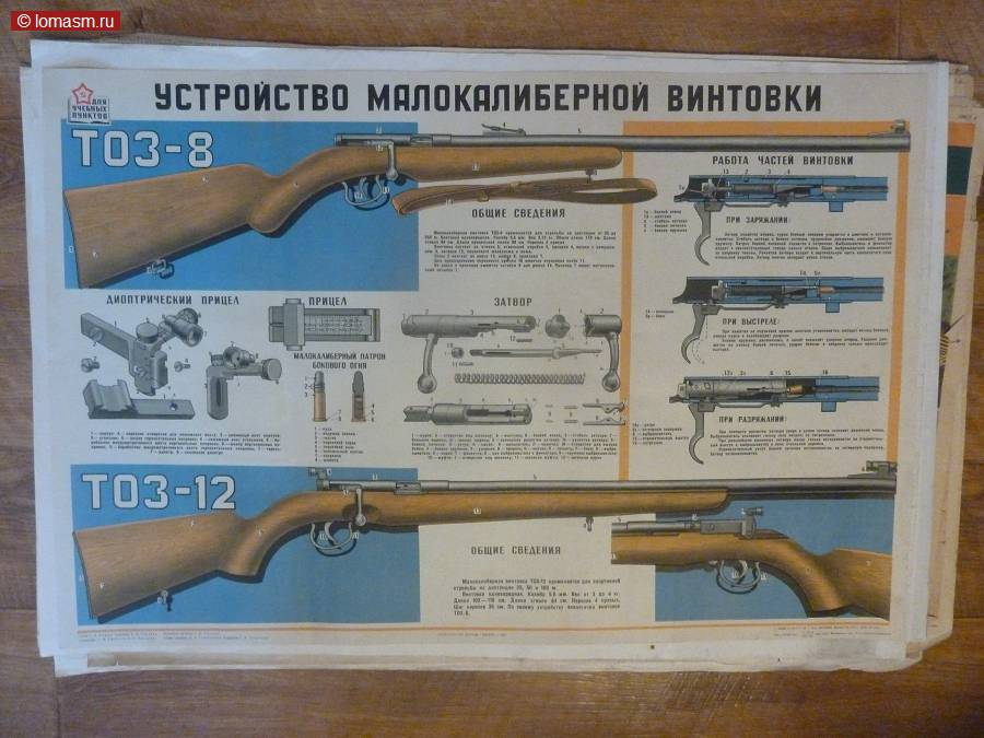 устройство малокалиберной винтовки