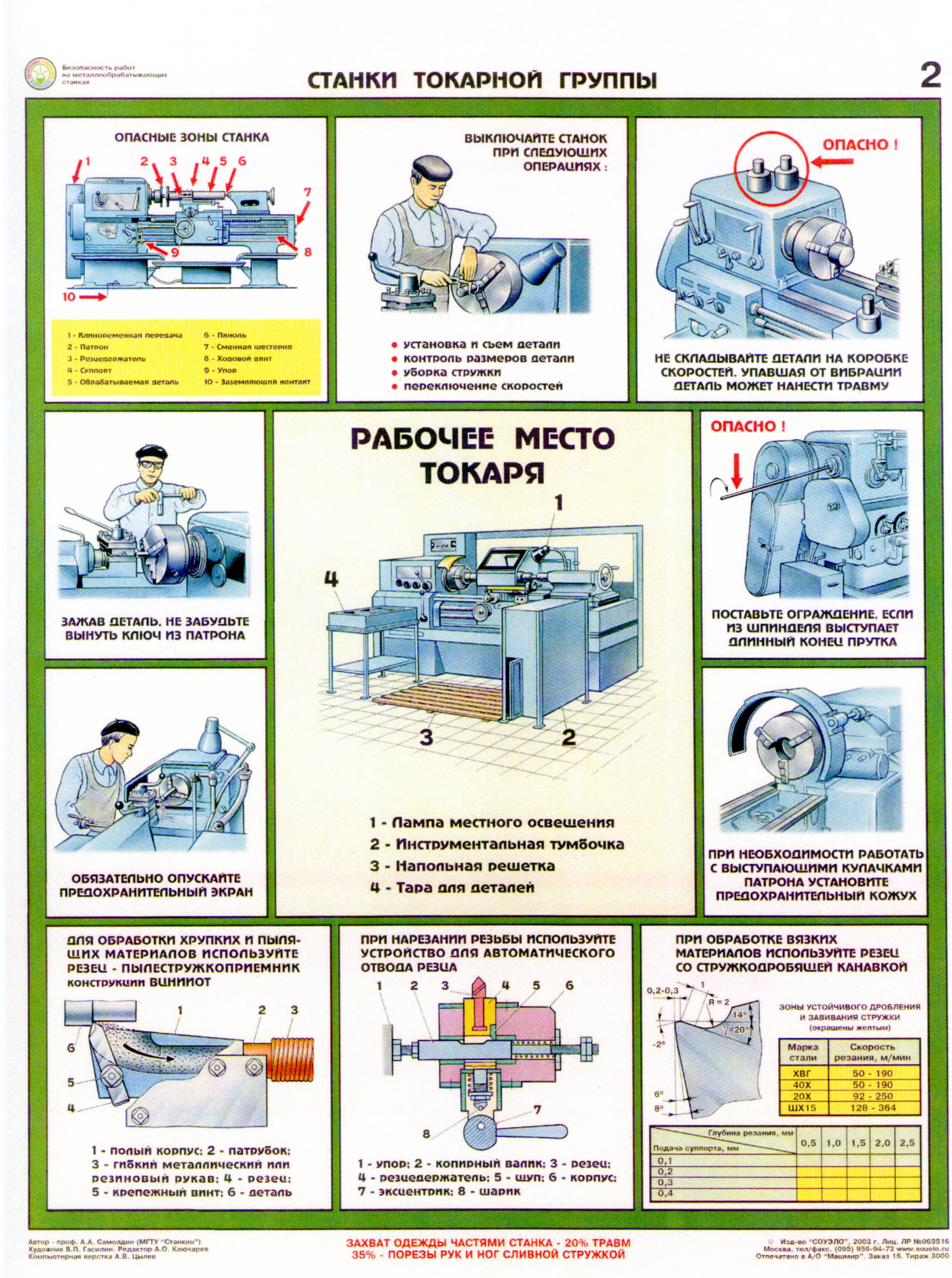 инструкция по тб для токаря
