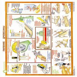 плакаты пиление древесины