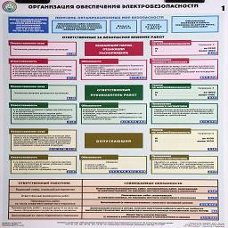 плакат организация обеспечения электробезопасности