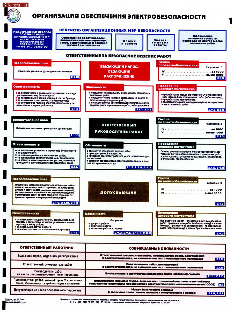 Охрана труда схемах и таблицах