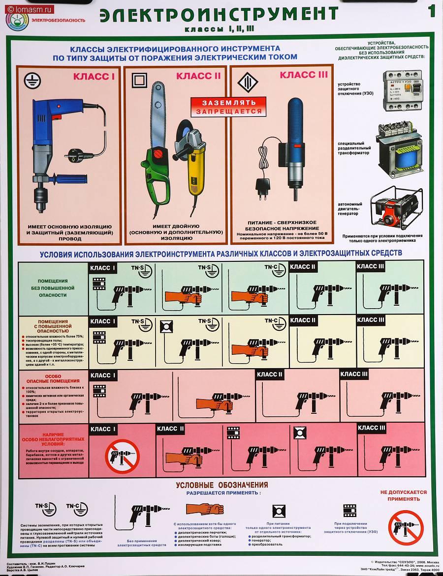 Безопасность при работе с ручным электрическим инструментом