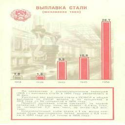 ВЫПЛАВКА СТАЛИ По   сравнению    с    дореволюционным   периодом 1913г выппавка стали в 1956 голу увеличилась в 16  раз.