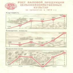 РОСТ ВАЛОВОЙ ПРОДУКЦИИ СЕЛЬСКОХОЗЯЙСТВЕННЫХ КУЛЬТУР (в процентах к 1913 г.)