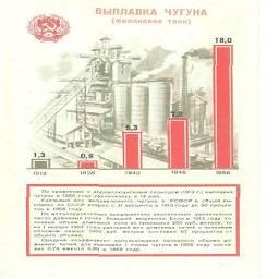Выплвка чугуна.  По сравнению с дореволюционным периодом 1913 г выплавка чугуна в 1956 году увеличилась в 14 раз.
