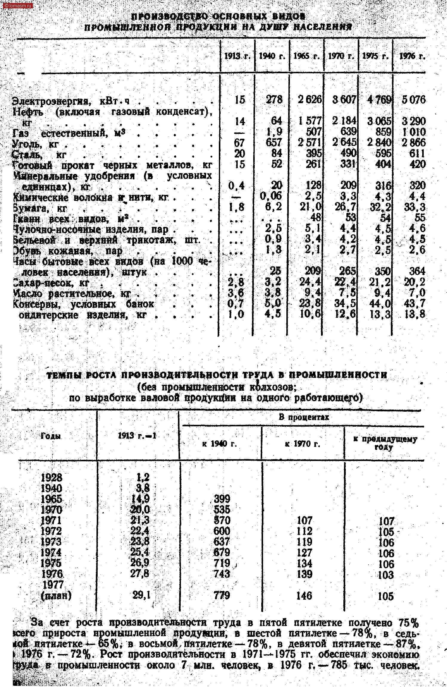 """пРОизвОДСТВО ОСНОВНЫХ вНДОв ПРОМЫШЛЕЯЛОЙ ПРОДУКЦИИ НА ДУШУ НАСЕЛЕНИЯ 1913 г. 1940 г. 1965 г. 1970г. 19К г. 1976 г. *     •     •     •     • Электроэнергия,  кВт-ч Нефть   (включая   газовый конденсат), кг м* гнаг Газ   естественный, ЗК--- : : : . единицах), кг..... Омические волбкна и- нитн, кг . Зумага, кг     ...'..     . Гквнн   верх .видов,  м* .    .     . Чулочно-носочные изделия, пар . Зельевой  и  верхний  трикотаж, Эбувь кожаная,   пар    .    .    . Часы бытовые всех видов (на 1000 человек населения), штук . """"а*ар-яесок, кг   ...    . оидятерские изделия, кг . шт. •            ¦           •           •            . 15 14 67 20 15 °-4 1.8 •   • » • • • 1 278 64 IS 84 52 20 •й '2,6 0,9 1,3 25 3.2 8 2626 1577 507 2571 395 261 й И Я 10.6 3607 2 184 2б1о 490 331 209 ч 4.4 й 265 22.4 й 4769   5076 3065 404 316 4.3 Ё 350 21.2 ё 3290 1010 2 866 611 420 320 4,4 •V 364 20.2 ё ТЕМПЫ РОСТА ПРОИЗВОДИТЕЛЬНОСТИ ТРУДА В ПРОМЫШЛЕННОСТИ (без промышленности колхозов; по выработке валовой продукции на одного работающего) 1913 г.-ІВ процентах Годык 1940 г.к 1970 г.к предыдущему гвйу 1928 1940 1965 1970 1971 1972 1973 1974 1975 1976 1977 (план)'.'а-1 29,1,399 535 #70 600 637 679 719 , 743 779107 112 119 127 134 139 146107 105 106 106 106 103 105 За счет роста производительности труда в пятой пятилетке получено 75% scero прироста промышленной лродуяцки, в шестой пятилетке-78%, в седьмой пятилетке-65%; в восьмой пятилетке-78%, в девятой пятилетке-87%, і 1976 г.-72%. Рост производительности в 1971-1975 гг. обеспечил экономию груда в- промышленности около 7 млн. человек, в 1976 г.— 785 тыс. человек."""