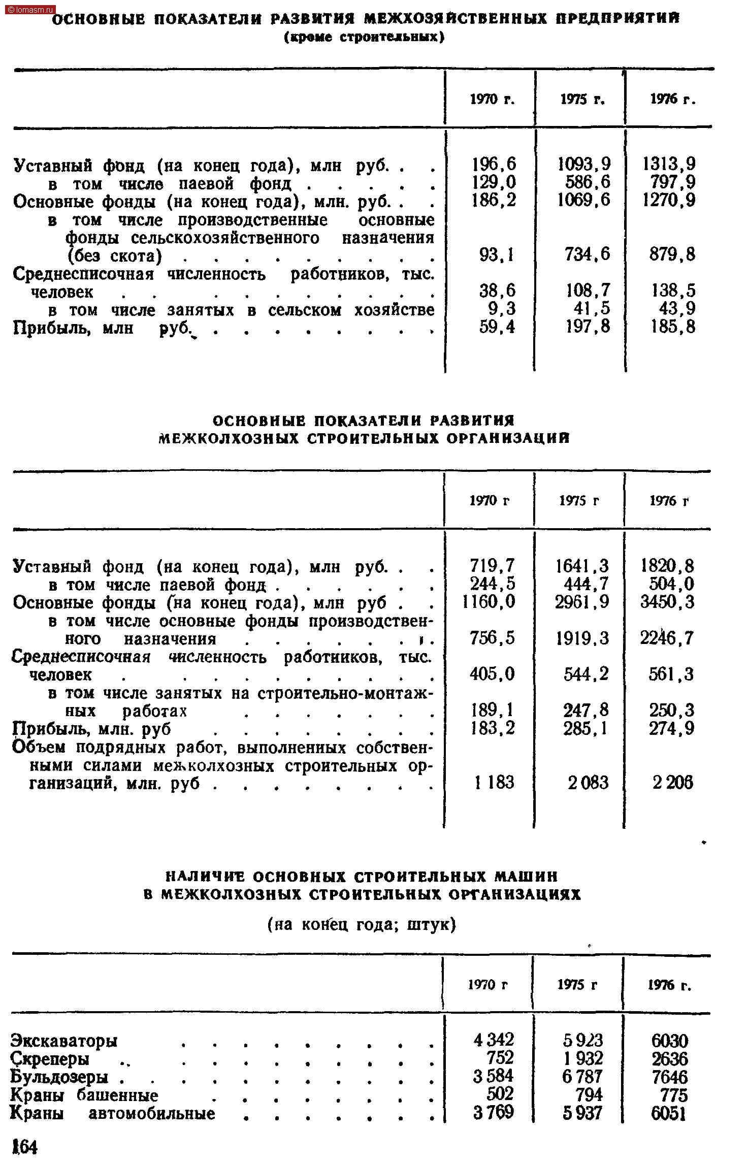 """ОСНОВНЫЕ ПОКАЗАТЕЛИ РАЗВИТИЯ МЕЖХОЗЯЙСТВЕННЫХ ПРЕДПРИЯТИЙ (креме строительных) 1970 г. 1975 г. 1976 г. Уставный фонд (на конец года), млн  руб. .     . в   том   числе   паевой   фонд   ..... Основные фонды (на конец года), млн. руб. .     . в   to**W производственные      основные фонды сельскохозяйственного    назначения (без скота) Среднесписочная численность    работников, тыс. человек     .....     ..... в том  числе занятых  в сельском хозяйстве Прибыль, млн     рубч....... 196.6 93,1 38.6 Н 734,6 1313,9 Si 879,8 31 ОСНОВНЫЕ ПОКАЗАТЕЛИ РАЗВИТИЯ МЕЖКОЛХОЗНЫХ СТРОИТЕЛЬНЫХ ОРГАНИЗАЦИЙ 1970 г 1975 г 1976 г Уставный фонд (на конец года), млн   руб. .     . в том числе паевой фонд ...... Основные фонды Сна конец года), млн руб .     - *55ГГ"""" ™ .""""!Т ~ в том чнсле занятых на строительно-монтажных     работах          ....... Км^одрЛяднРыУхб работ, выполненных собствен-' ными силами межколхозных строительных организаций, млн. руб........ 719,7 ¦Ж* 756.5 405.0 !S:i 1 183 'Si:? 2961.9 1919,3 544.2 247,8 285. 1 2083 2246,7 561.3 250,3 274,9 2208 НАЛИЧИЕ ОСНОВНЫХ СТРОИТЕЛЬНЫХ МАШИН МЕЖКОЛХОЗНЫХ СТРОИТЕЛЬНЫХ ОРГАНИЗАЦИЯХ (на конец года; штук) 1970 г 1975 г 1976 г. экскаваторы                ...«••••. 8CS-:.::::::::: Краны   башенные         .      ••¦¦>*• Краны    автомобильные....... 164 4342 752 3584 502 3769 5923 1932 6787 794 5937 6030 2636 7646 775 6051 В"""