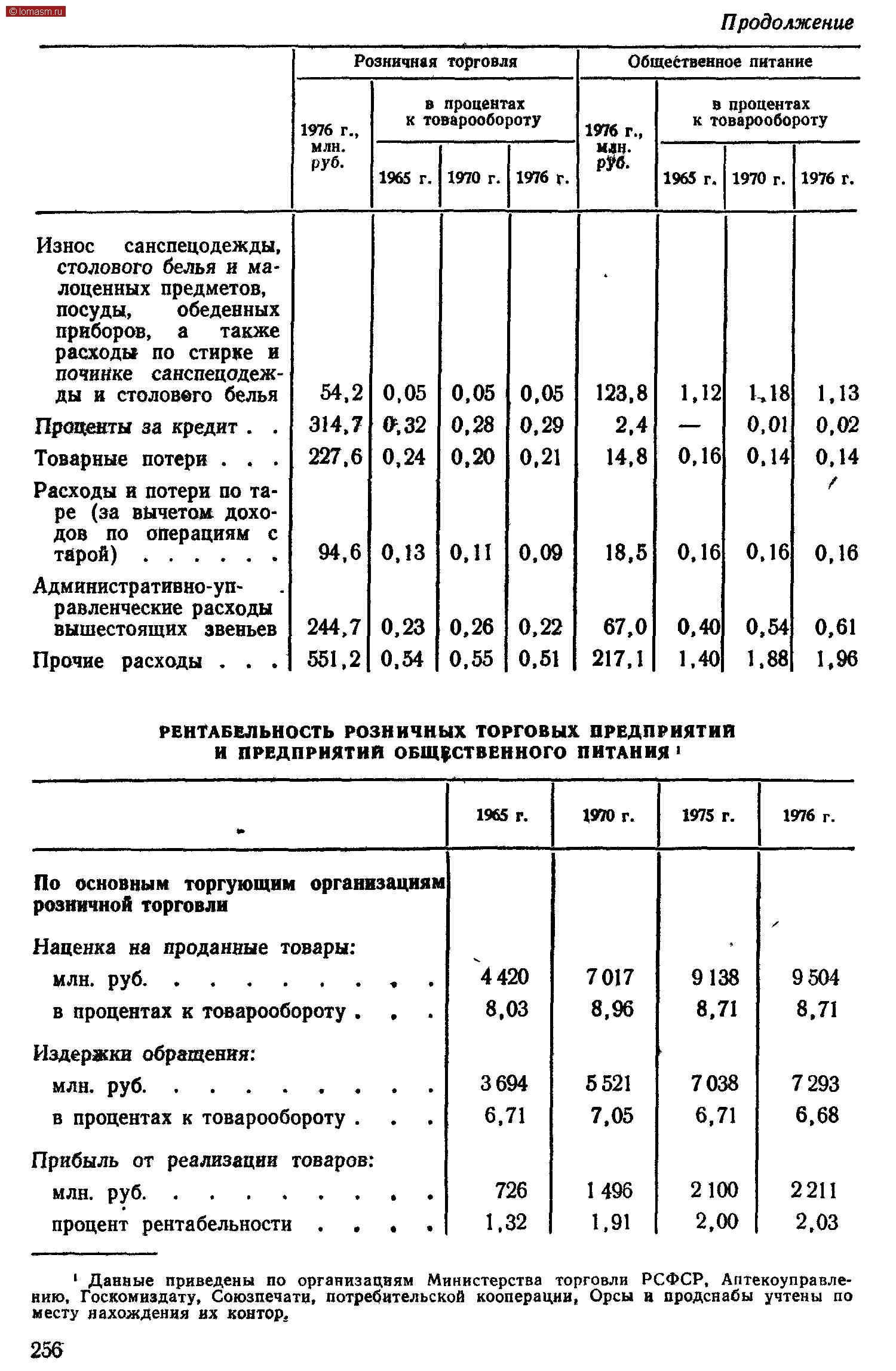 Продолжение Розничная торговляОбщественное питание 1976 г., млн. руб.1976 г., млн. Р?б.кЦ& 1965 г.1970 г.1976 Г.1965 г.1970 г.1976 Г. Износ    санспецодежды, столового белья и ма- лоценных предметов, посуды,       обеденных приборов,    а    также Й2Г ZSSJ-ды и столоввго белья54,20,05о,05о,05123,81,12U181,13 Пропеты за кредит .   .314,7№.320,280,292.4—0,010,02 Товарные потери .   .   .227,60,240,200,2114,80,160.140,14 Расходы и потери по таре (за вычетом дохо-/ дов   по   операциям   с тйрой)    ......94,60,13о,110,0918,50,160.160,16 А=~;244,70,230,260,2267,00,400,540,61 Прочие   расходы  .   .   .551,20,540.550,51217,11,401,881,96 РЕНТАБЕЛЬНОСТЬ РОЗНИЧНЫХ ТОРГОВЫХ. ПРЕДПРИЯТИИ и предприятия общественного ПИТАНИЯ 1 ,.1965 г.1970 г.1975 г.1976 г. По основным торгующим организациям розничной торговли Наценка на проданные товары:• млн. руб.........4420701791389504 в процентах к товарообороту .    .    .8,038,968,718,71 Издержки обращения: млн. руб.........3 694552170387293 в процентах к товарообороту .     .     .6,717,056,716,68 Прибыль от реализации товаров: 726149621002211 процент рентабельности    ....1,321,912,002,03 1 Данные приведены по организациям Министерства торговли РСФСР, Аптекоуправлению, Госкомиздату, Союзпечати, потребительской кооперации, Орсы н продсиабы учтены по месту нахождения их контор. 256