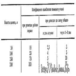 таблица 2. - коэффициенты ослабления гамма-излучений при ведении радиационной разведки с вертолета.jpg